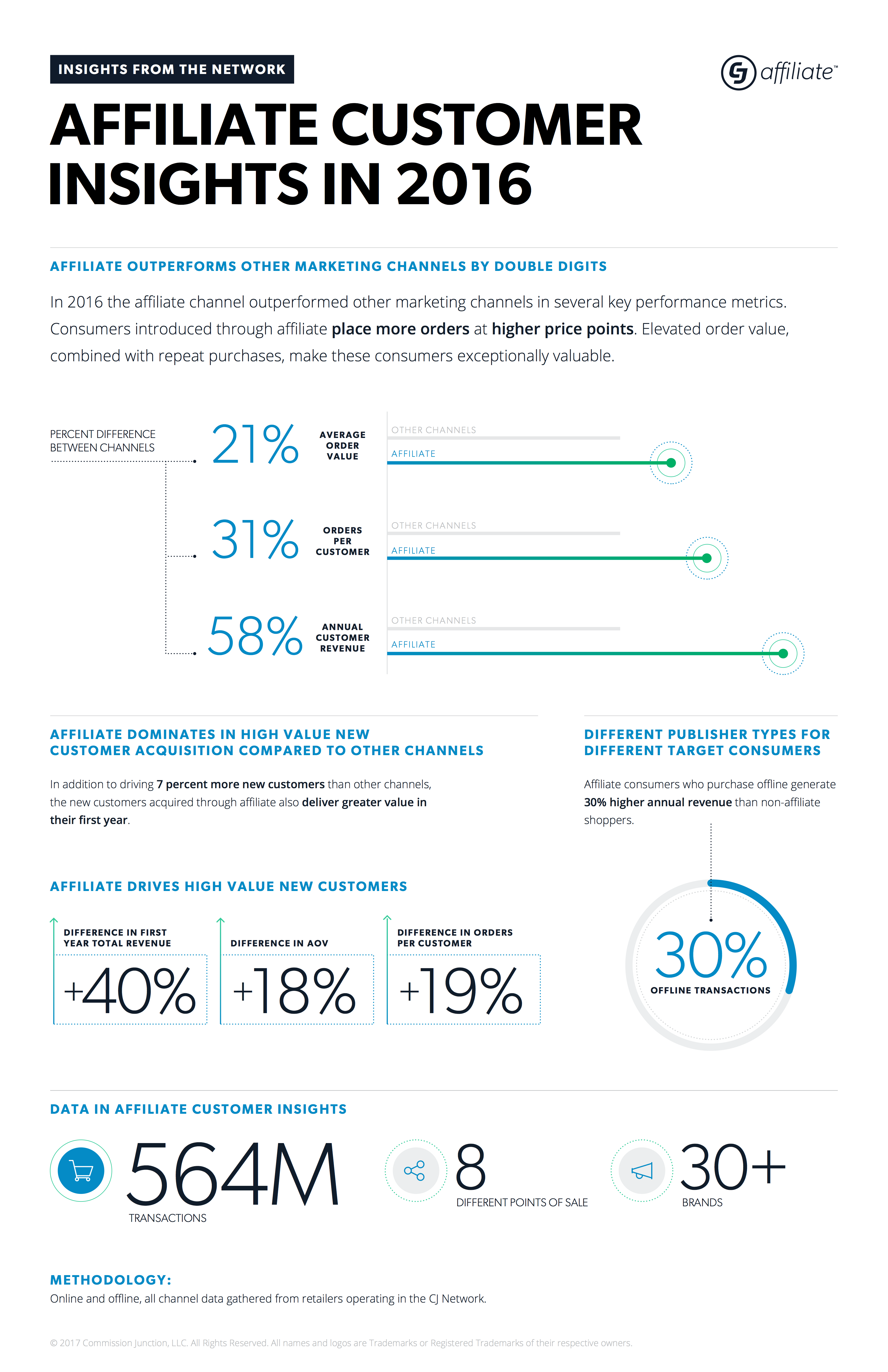CJ_Affiliate_Customer_Insights_Infographic.png