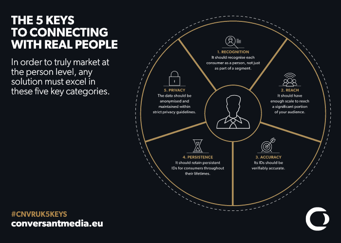 The 5 keys to connecting with real people -Part I: connecting with consumers in a fragmented world