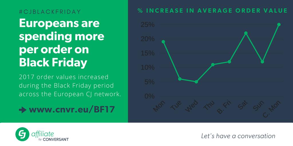 CJ Affilaite - European average order values increase across Europe during the Black Friday period
