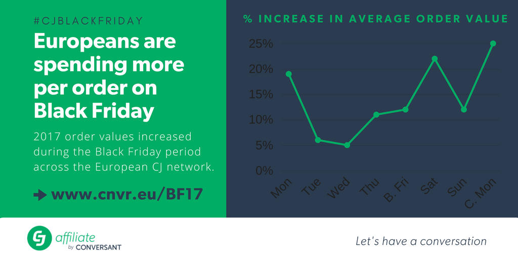 CJ Affilaite - European average order values increase across Europe during the Black Friday period