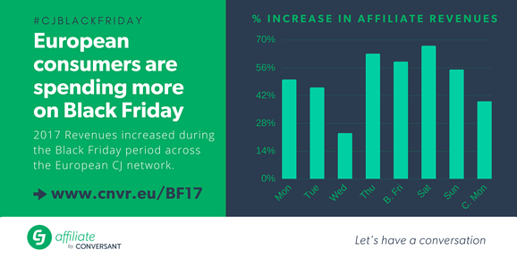 CJ Affiliate - throughout the Black Friday period in Europe, revenues have increased